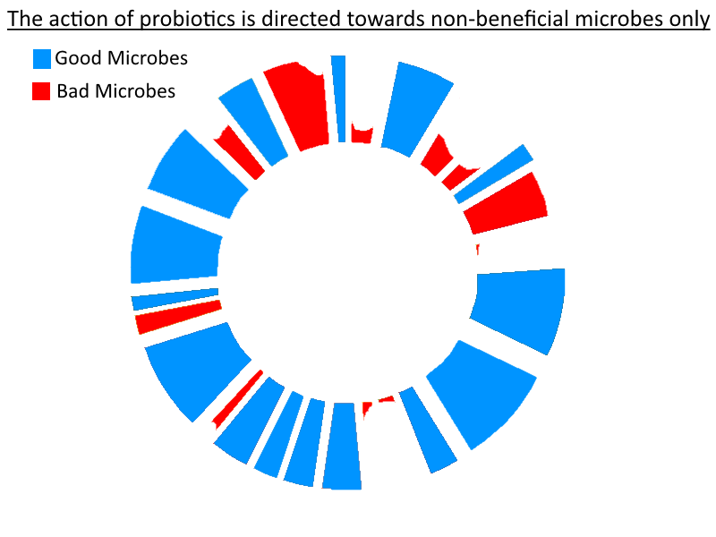Targeted Probiotics